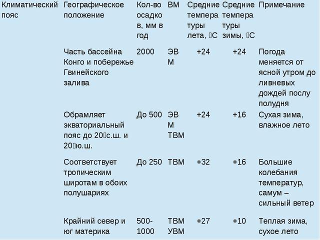 Климатический пояс Географическое положение Кол-во осадков, мм в год ВМ Средн...
