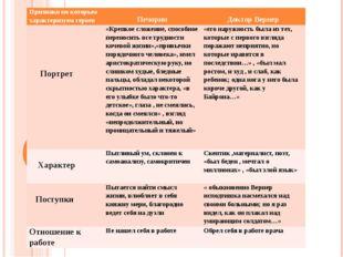Признаки по которым характеризуем героев Печорин Доктор Вернер Портрет «Крепк