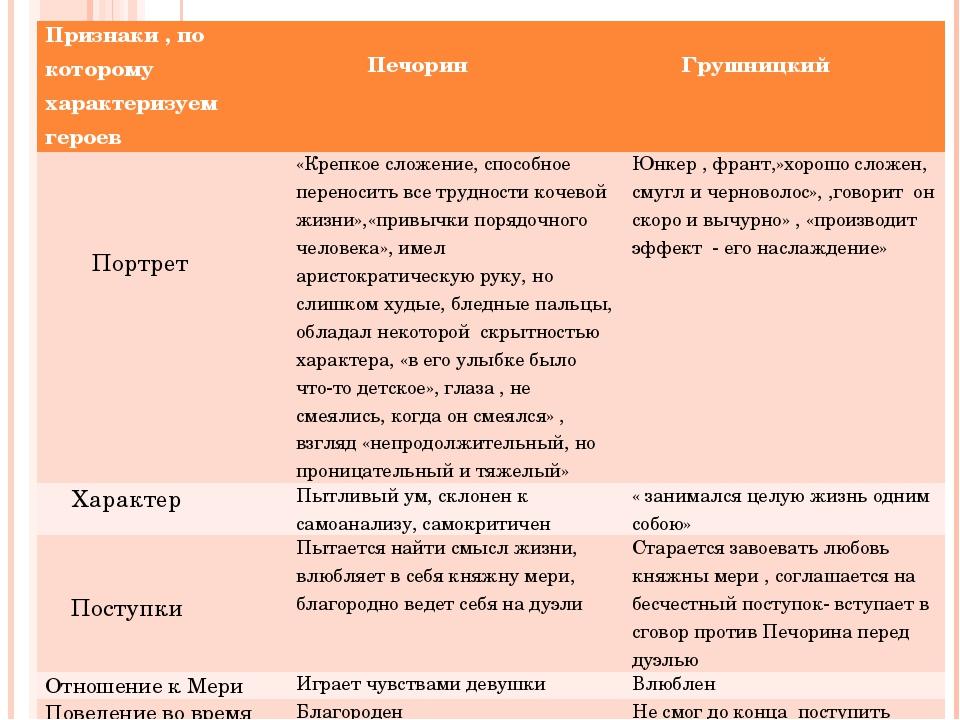 Признаки , по которому характеризуем героев Печорин Грушницкий Портрет «Креп...