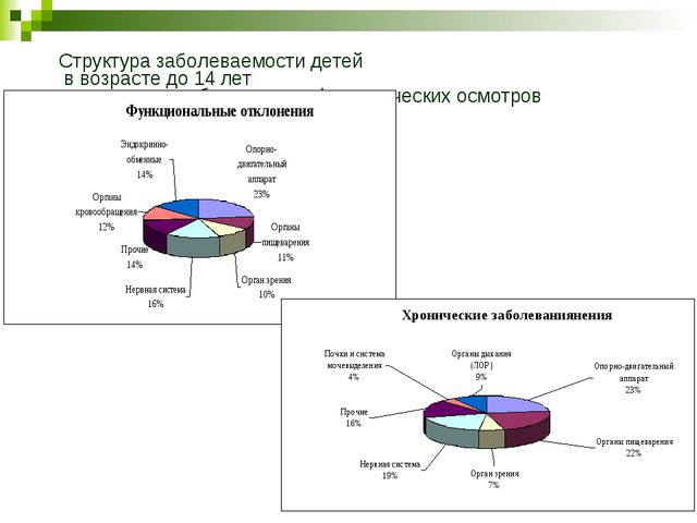 Структура заболеваемости детей в возрасте до 14 лет по данным углубленных про...