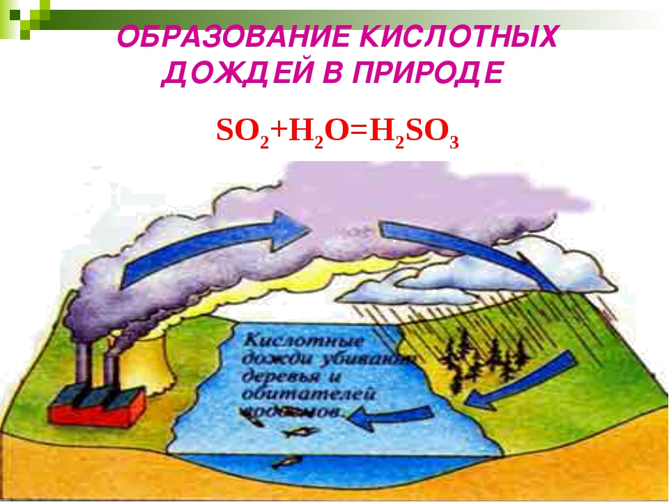 SO2+H2O=H2SO3 ОБРАЗОВАНИЕ КИСЛОТНЫХ ДОЖДЕЙ В ПРИРОДЕ