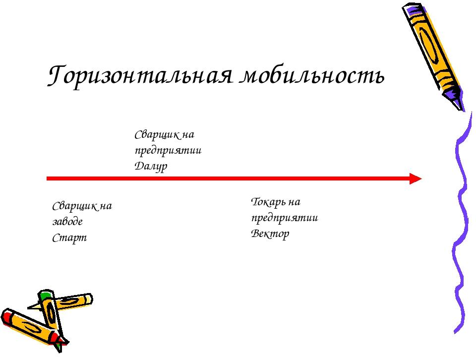 Горизонтальная мобильность Сварщик на заводе Старт Сварщик на предприятии Дал...