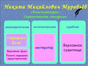 Никита Михайлович Муравьёв «Конституция» Ограниченная монархия