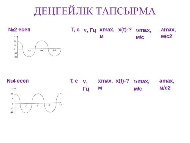 №2 есеп Т, с , Гц хmax. м х(t)-? max, м/с amax, м/с2       №4 есеп Т,...