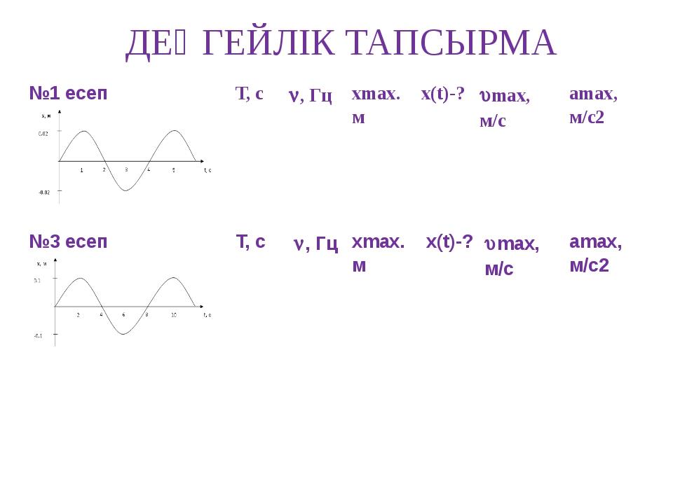 ДЕҢГЕЙЛІК ТАПСЫРМА №1 есеп Т, с , Гц хmax. м х(t)-? max, м/с amax, м/с2  ...