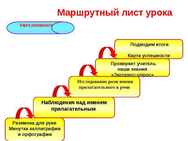 Карта успешности Разминка для руки Минутка каллиграфии и орфографии Наблюдени...