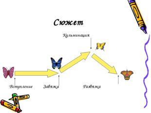 Сюжет  Кульминация Вступление Завязка Развязка