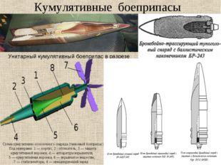 Кумулятивные боеприпасы Унитарный кумулятивный боеприпас в разрезе Схема куму