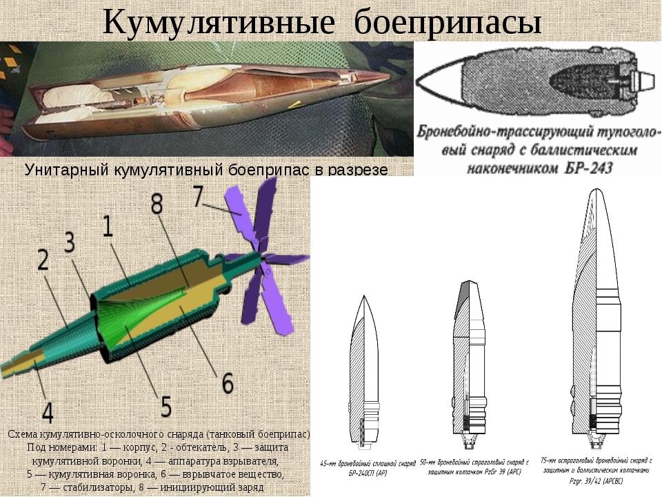 Кумулятивные боеприпасы Унитарный кумулятивный боеприпас в разрезе Схема куму...