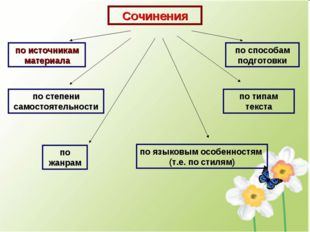 Сочинения по источникам материала по степени самостоятельности по способам по