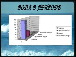 Вода - одно из самых распространенных на Земле соединений.