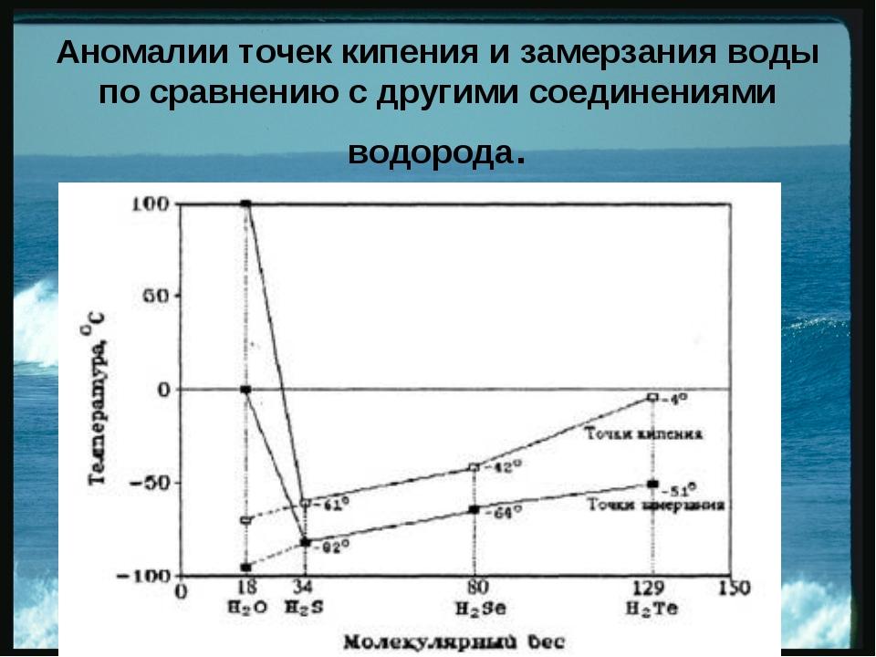 Аномалии точек кипения и замерзания воды по сравнению с другими соединениями...