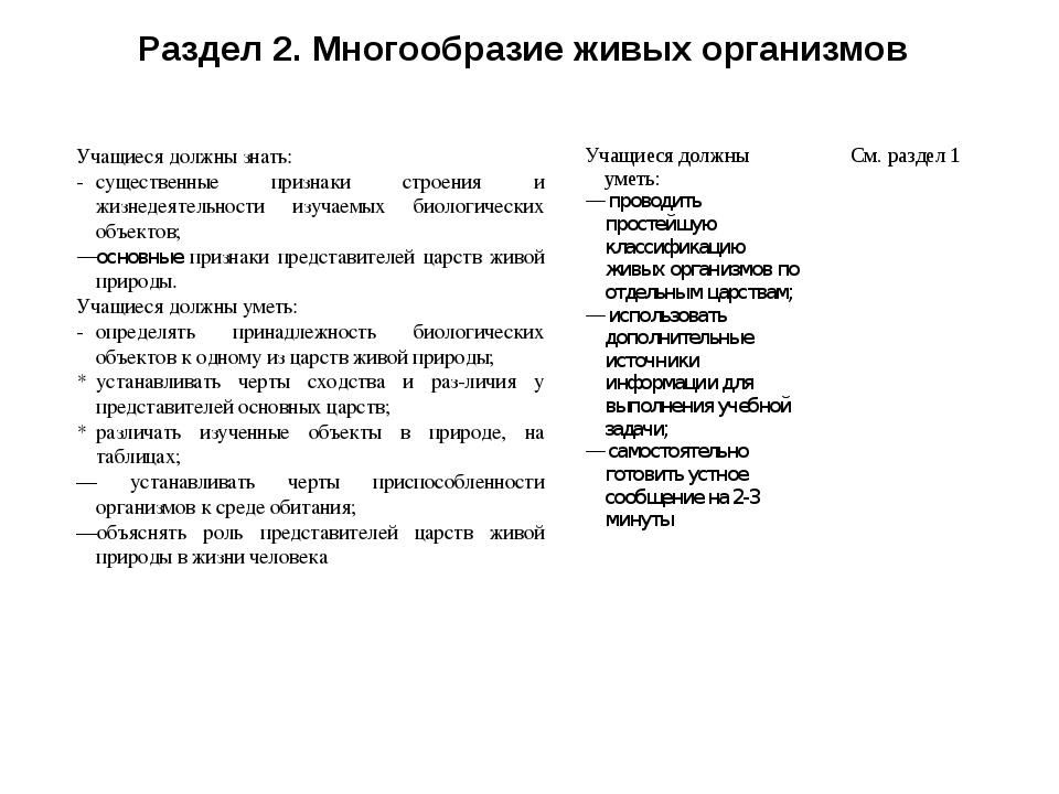 Раздел 2. Многообразие живых организмов Учащиеся должны знать: -существенные...