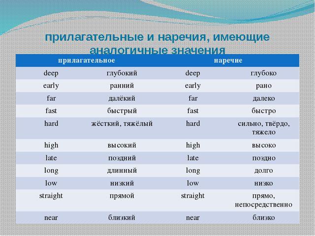 прилагательные и наречия, имеющие аналогичные значения прилагательное наречие...