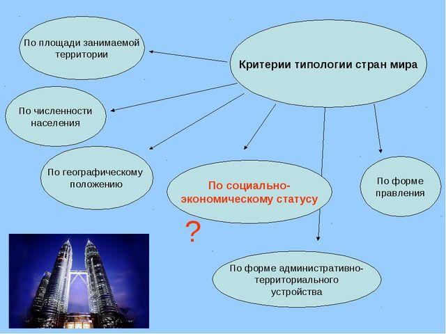Критерии типологии стран мира По площади занимаемой территории По численности...