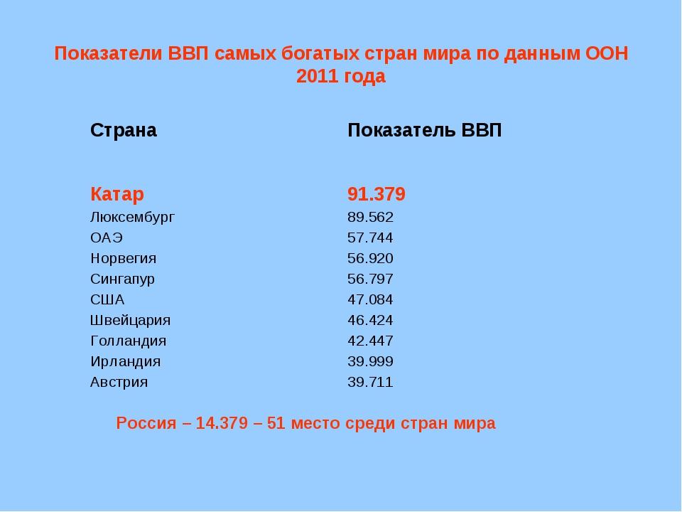 Показатели ВВП самых богатых стран мира по данным ООН 2011 года Россия – 14.3...