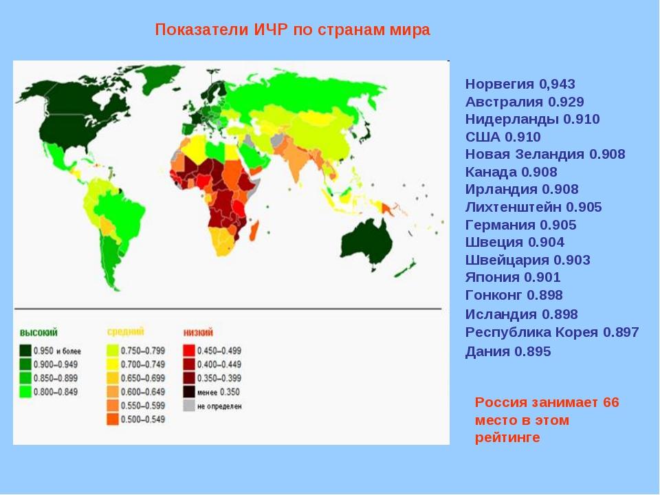 Показатели ИЧР по странам мира Норвегия 0,943 Австралия 0.929 Нидерланды 0.91...