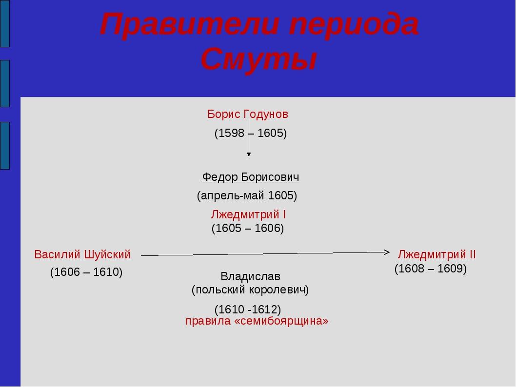 Правители периода Смуты (апрель-май 1605) (1605 – 1606) (1610 -1612) (1608 –...
