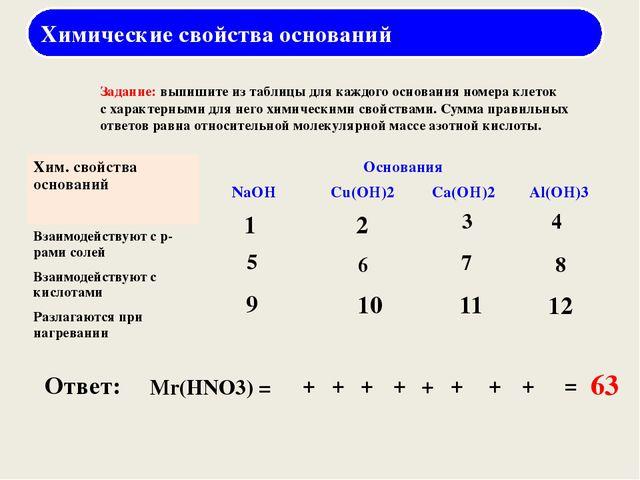 LiOH KOH NaOH Ca(OH)2 Ba(OH)2 Применение оснований