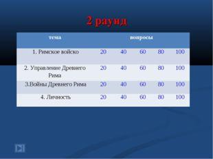 2 раунд темавопросы 1. Римское войско20406080100 2. Управление Древнег