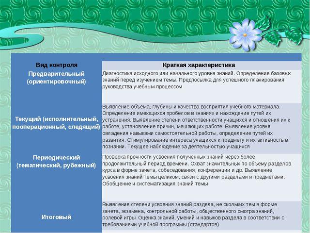 ВИДЫ КОНТРОЛЯ  Вид контроляКраткая характеристика Предварительный (ориент...