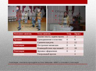 Репетиции спектакля проходили на базе гимназии МИИТ в течении 4,5 месяцев Наз