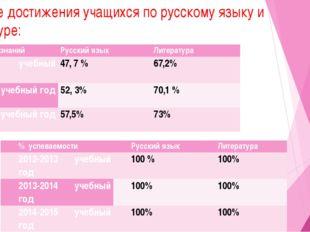 Учебные достижения учащихся по русскому языку и литературе: % успеваемости Ру