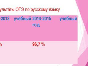 Результаты ОГЭ по русскому языку 2012-2013 учебный год 2014-2015 учебный год