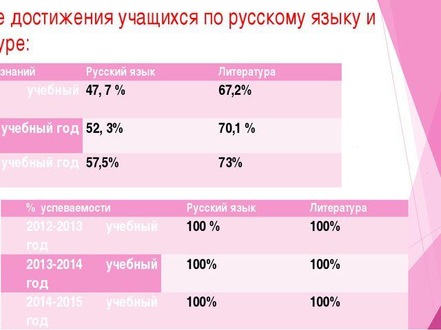 Учебные достижения учащихся по русскому языку и литературе: % успеваемости Ру...