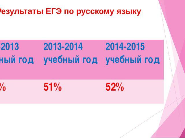 Результаты ЕГЭ по русскому языку 2012-2013 учебный год 2013-2014 учебный год...