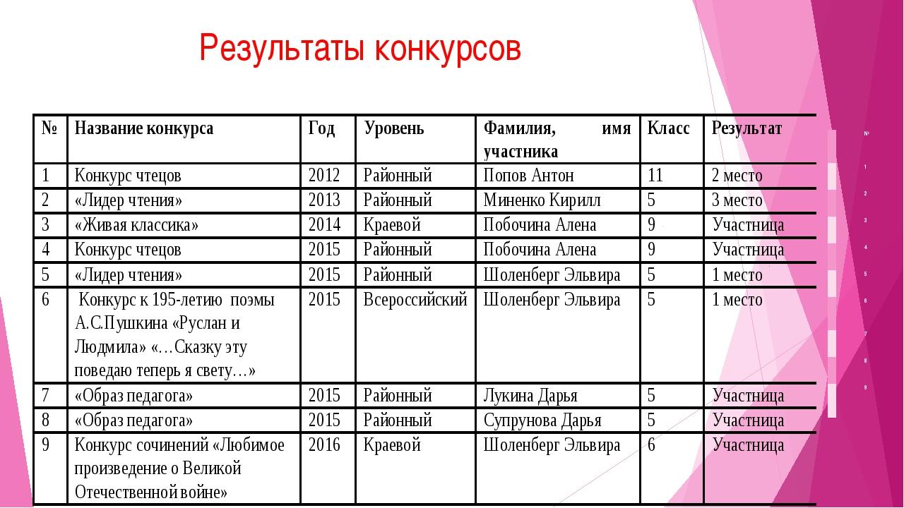 Результаты конкурсов № 1 2 3 4 5 6 7 8 9