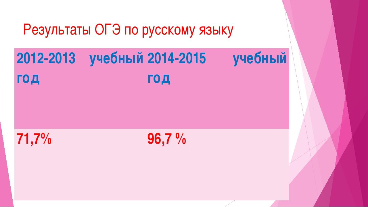Результаты ОГЭ по русскому языку 2012-2013 учебный год 2014-2015 учебный год...