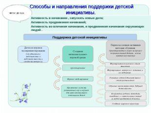 Способы и направления поддержки детской инициативы. ФГОС ДО 3.2.1. Активност