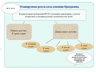 Планируемые результаты освоения Программы Примерная образовательная программа