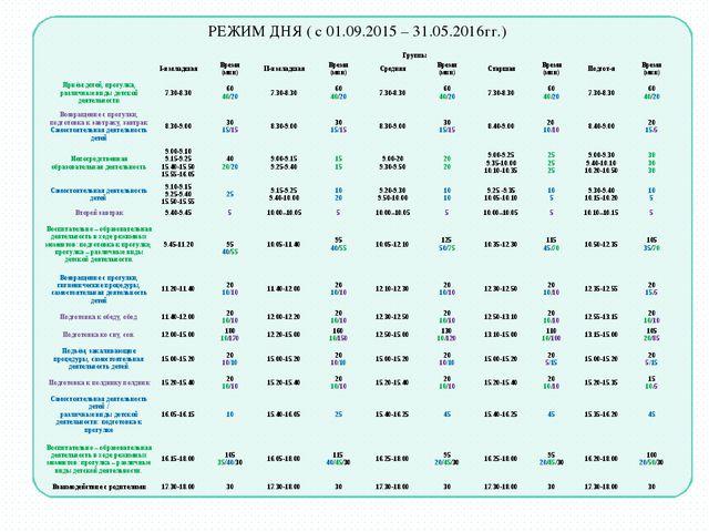 РЕЖИМ ДНЯ ( с 01.09.2015 – 31.05.2016гг.) Группы I-я младшаяВремя (мин)I...