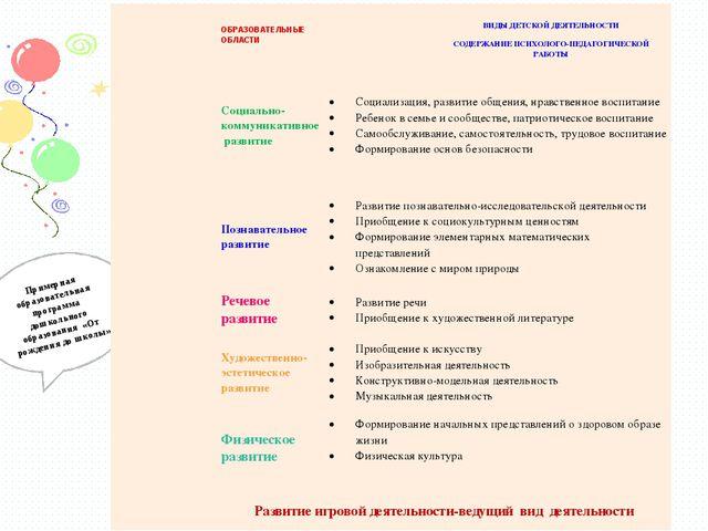 Примерная образовательная программа дошкольного образования «От рождения до ш...