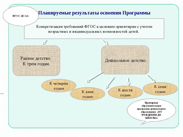 Планируемые результаты освоения Программы Примерная образовательная программа...
