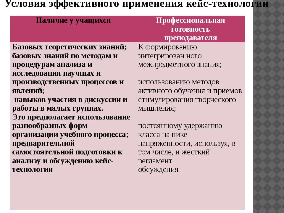 Условия эффективного применения кейс-технологии Наличие у учащихся  Професси...