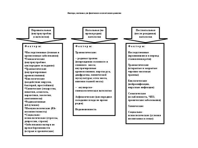 Факторы, значимые для физического и психического развития  Перинатальная (в...