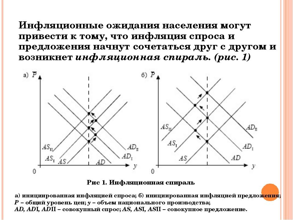 Инфляционные ожидания населения могут привести к тому, что инфляция спроса и...