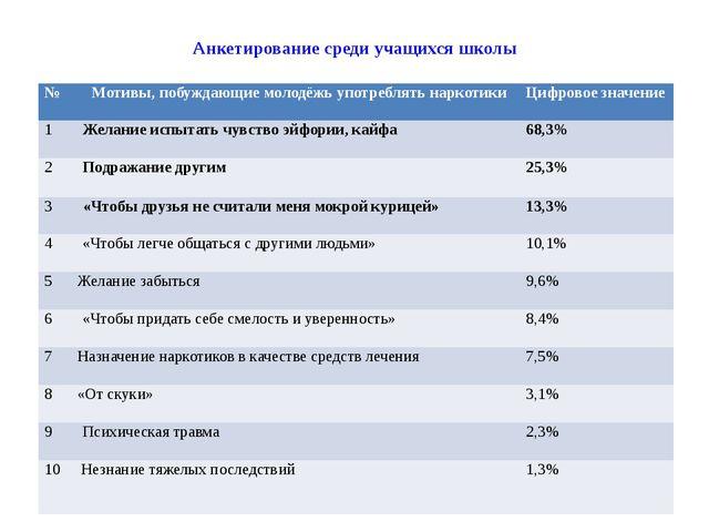 Анкетирование среди учащихся школы № Мотивы, побуждающие молодёжь употреблять...