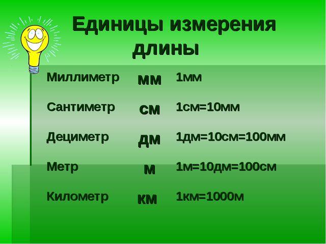 Единицы измерения длины