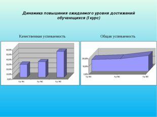Динамика повышения ожидаемого уровня достижений обучающихся (I курс) Качестве