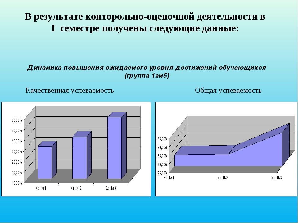 В результате конторольно-оценочной деятельности в I семестре получены следую...