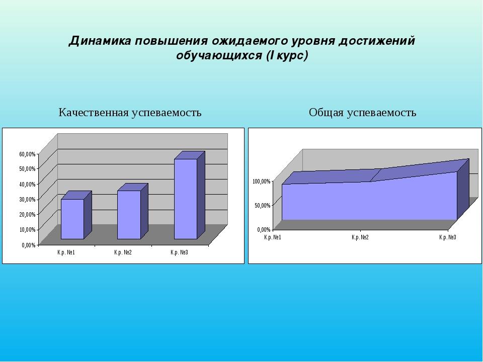 Динамика повышения ожидаемого уровня достижений обучающихся (I курс) Качестве...