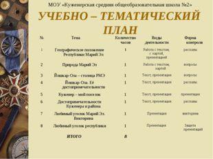 УЧЕБНО – ТЕМАТИЧЕСКИЙ ПЛАН МОУ «Куженерская средняя общеобразовательная школа