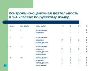 Контрольно-оценочная деятельность в 1-4 классах по русскому языку.