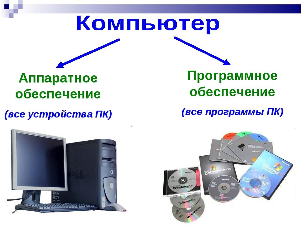 Аппаратное обеспечение (все устройства ПК) Программное обеспечение (все прогр...