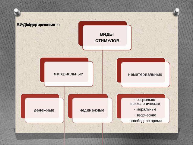 Составление перечня материальных и нематериальных стимулов, в соответствии с...