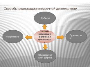 Способы реализации внеурочной деятельности Способы реализации внеурочной деят
